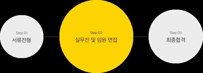 크몽 운영/마케팅 채용 과정