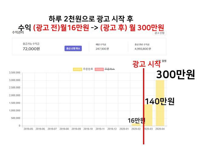 페이스북광고 하루2천원으로 월 300 수익 냈던 노하우