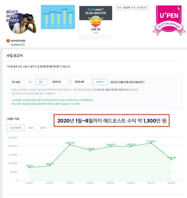 월 수익 1천, 일 2만 파워블로거의 블로그 실전 교본
