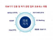 의료기기 인증 및 허가 대행(MFDS, CE, ISO13485, FDA)해드립니다.