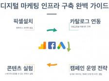 페이스북,구글애즈,GA 전자상거래를 GTM 기반으로 2시간만에 설치해드립니다.