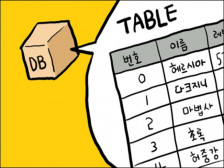 Database 설치  / Data migration / backup 해드립니다.